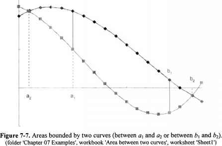 Finding The Area Between Two Curves