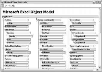 Office Vba Object Model